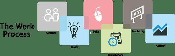 Web Design Canada Process
